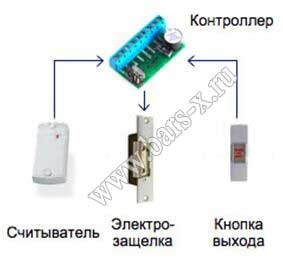Скд и скуд система контроля доступа и
