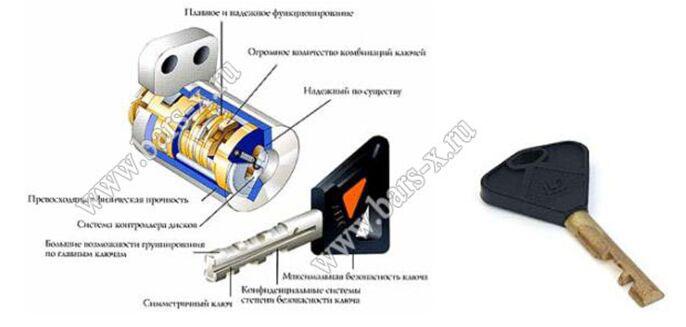 Замена личинки замка двери, поменять заменить личинку сменить цилиндр срочн