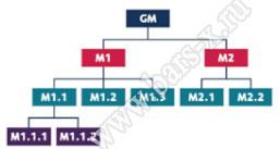 иерархический метод построения системы Мастер-ключ